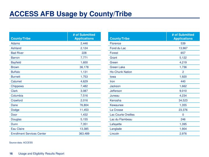 ACCESS AFB Usage by County/Tribe