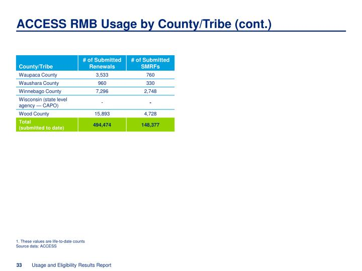 ACCESS RMB Usage by County/Tribe (cont.)