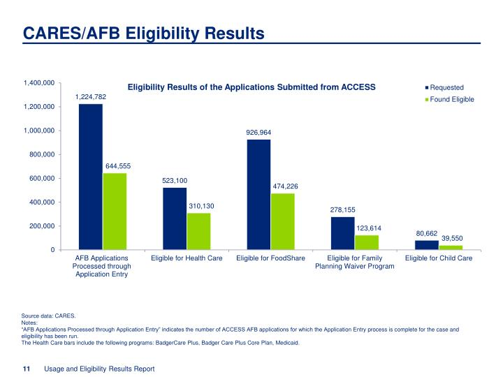 CARES/AFB Eligibility Results