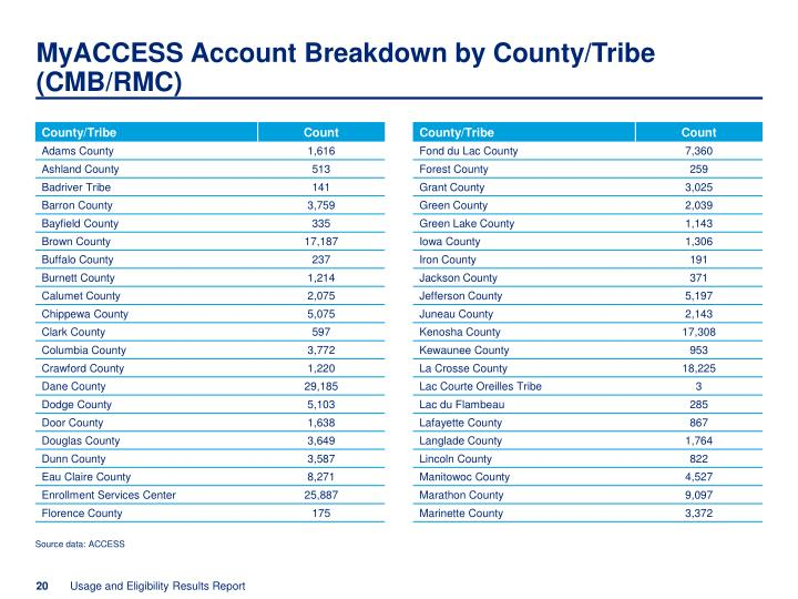 MyACCESS Account Breakdown by County/Tribe (CMB/RMC)