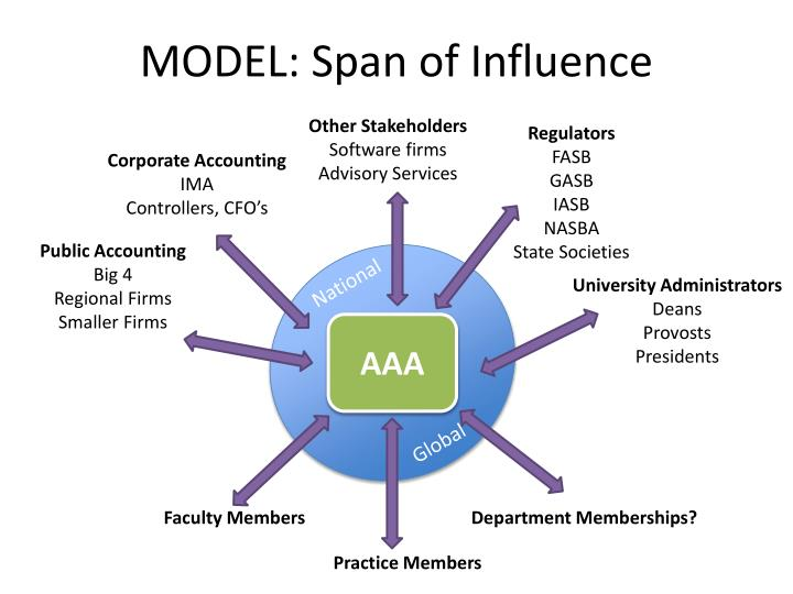 MODEL: Span of Influence
