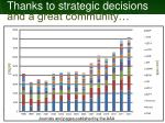 thanks to strategic decisions and a great community