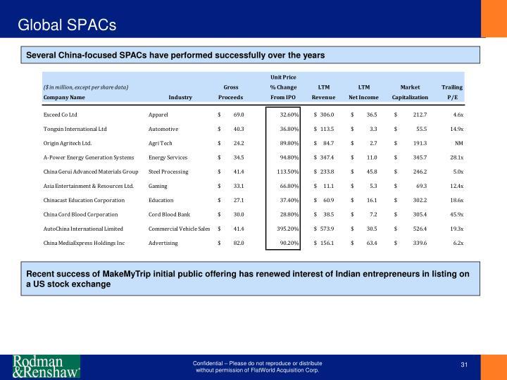Global SPACs