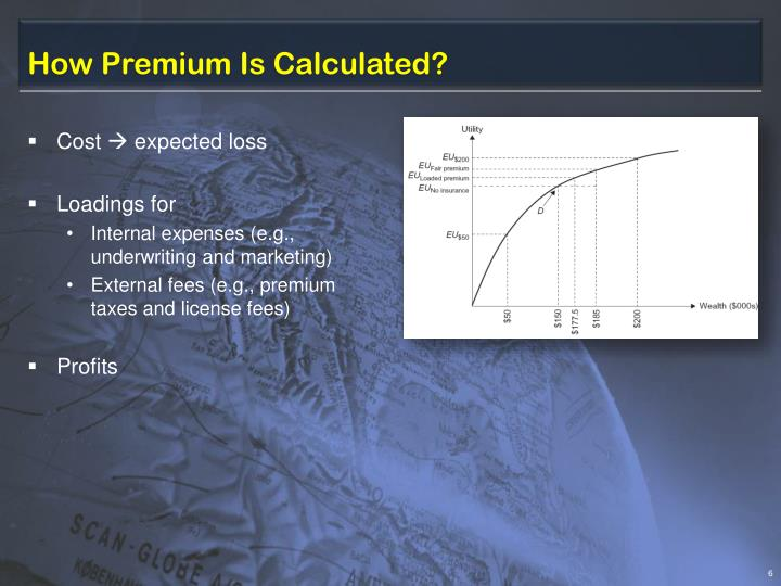 How Premium Is Calculated?