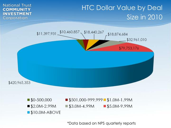 HTC Dollar Value by Deal