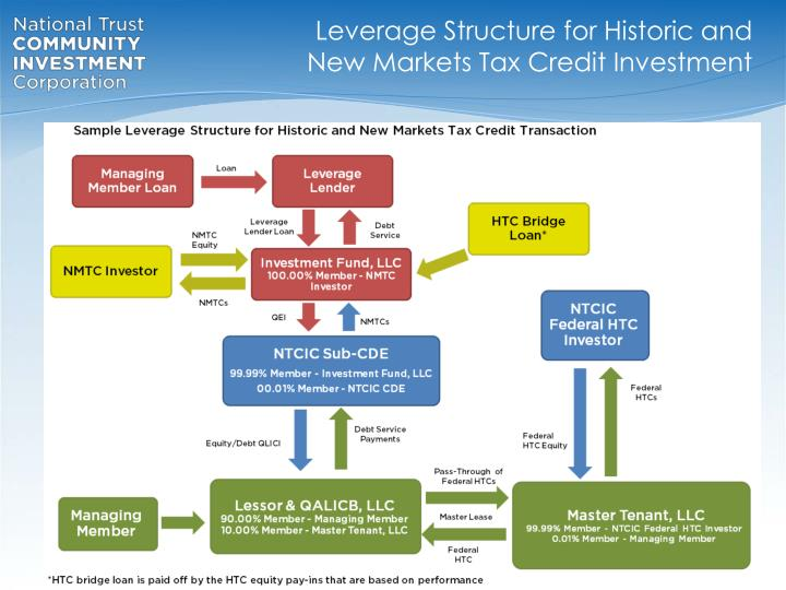 Leverage Structure for Historic and New Markets Tax Credit Investment