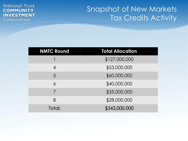 Snapshot of New Markets Tax Credits Activity