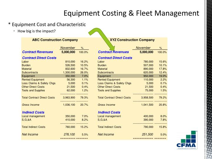 * Equipment Cost and Characteristic