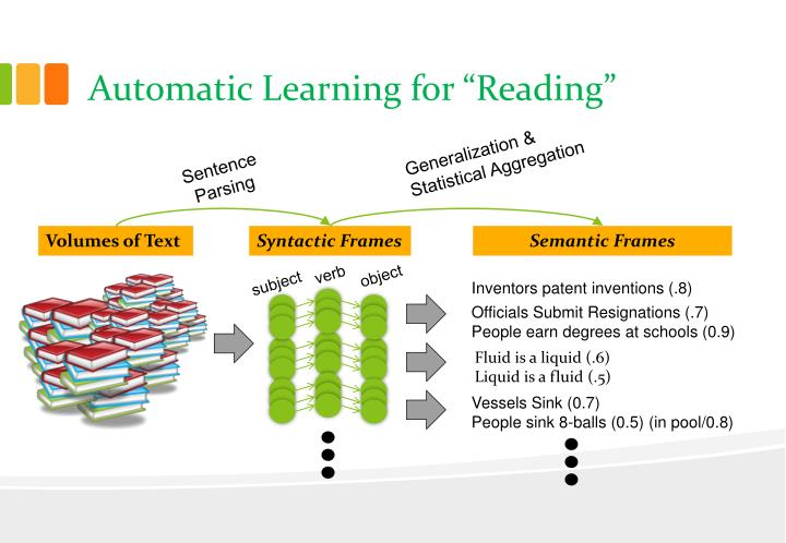 "Automatic Learning for ""Reading"""