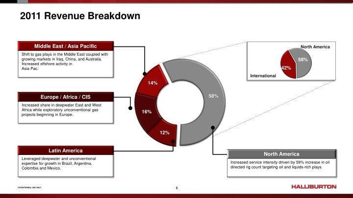 2011 Revenue Breakdown