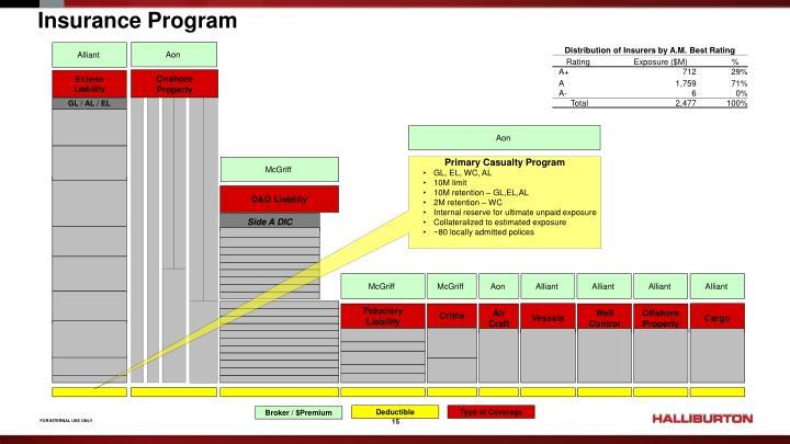 Insurance Program
