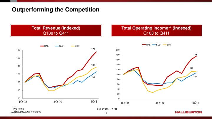 Outperforming the Competition