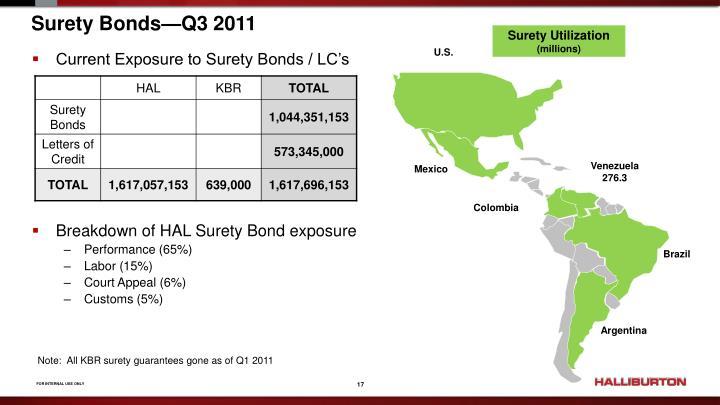 Surety Bonds—Q3 2011