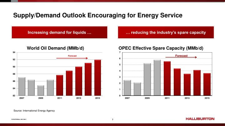 Supply/Demand Outlook Encouraging for Energy Service