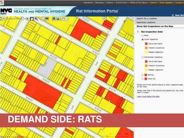 DEMAND SIDE: RATS