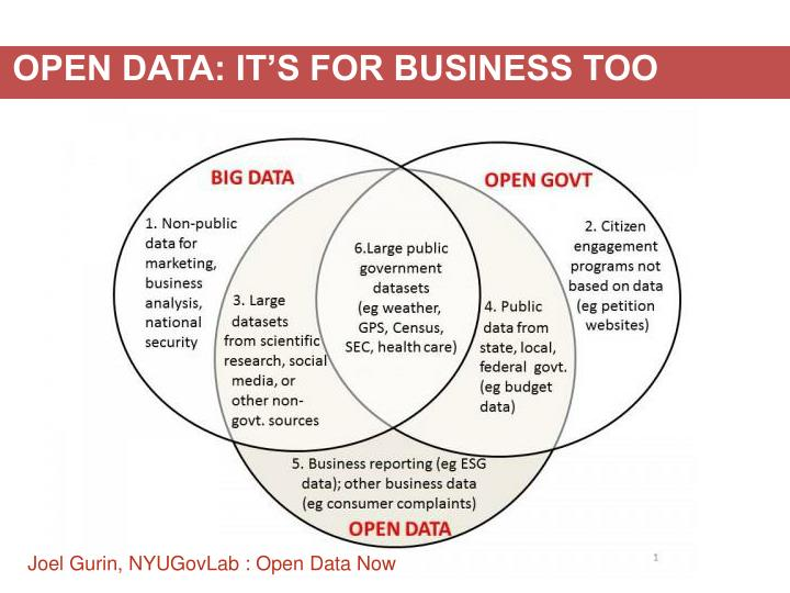 OPEN DATA: IT'S FOR BUSINESS TOO