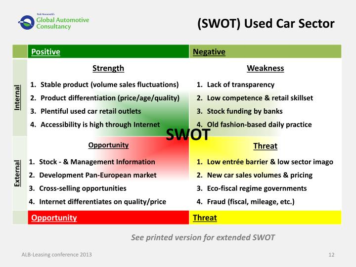 (SWOT) Used Car Sector