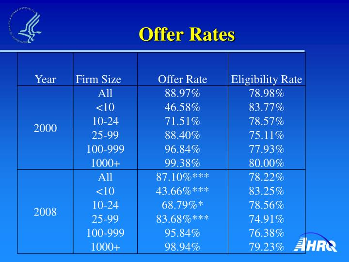 Offer Rates