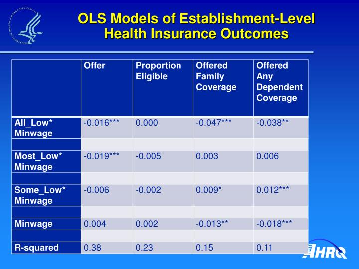 OLS Models of Establishment-Level Health Insurance Outcomes