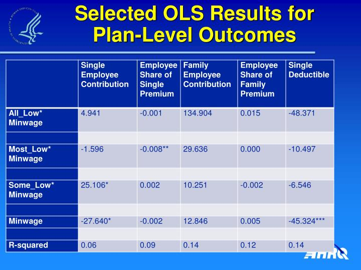 Selected OLS Results for Plan-Level Outcomes