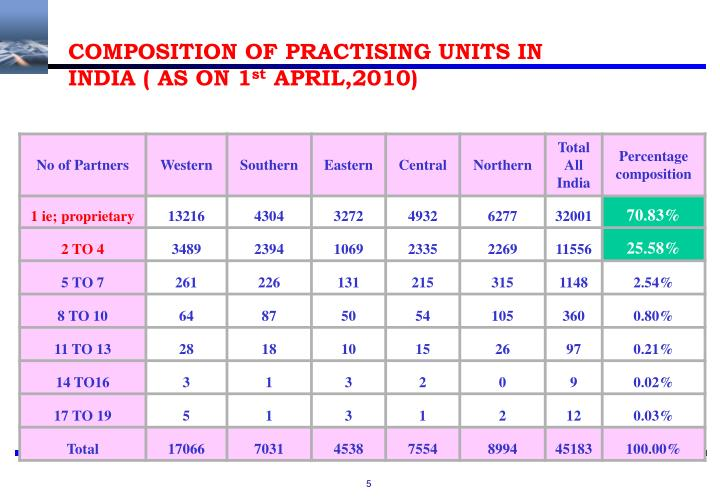 COMPOSITION OF PRACTISING UNITS IN INDIA ( AS ON 1