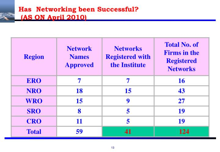 Has  Networking been Successful?