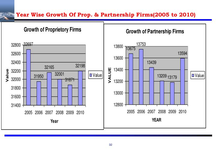 Year Wise Growth Of Prop. & Partnership Firms(2005 to 2010)