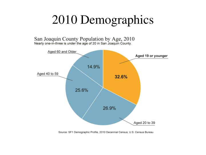 2010 Demographics