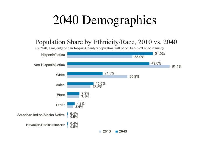 2040 Demographics