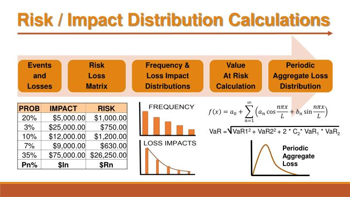 Risk / Impact Distribution Calculations