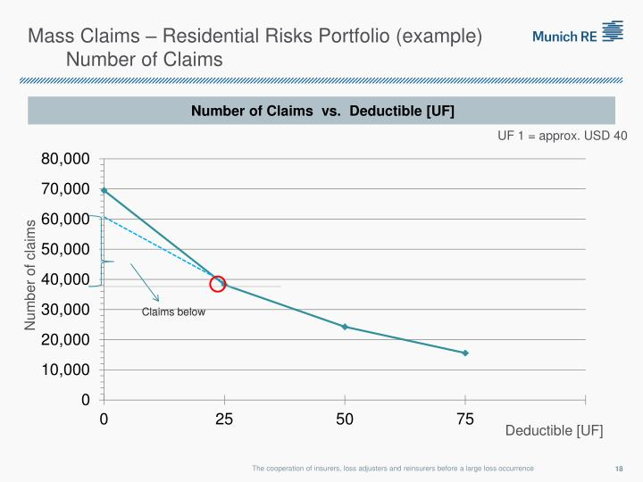 Mass Claims – Residential Risks Portfolio (example)