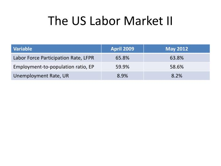 The US Labor Market II