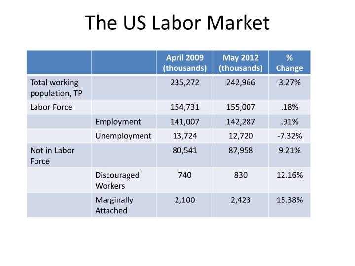 The US Labor Market