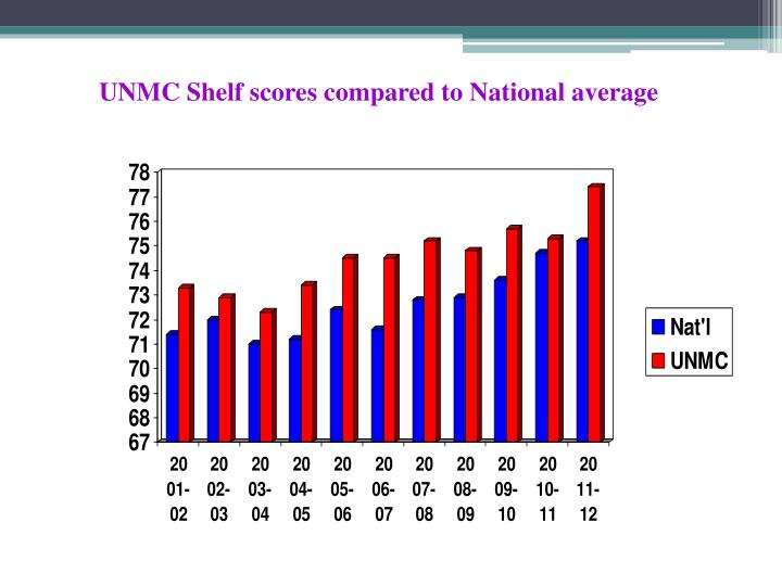 UNMC Shelf scores compared to National average