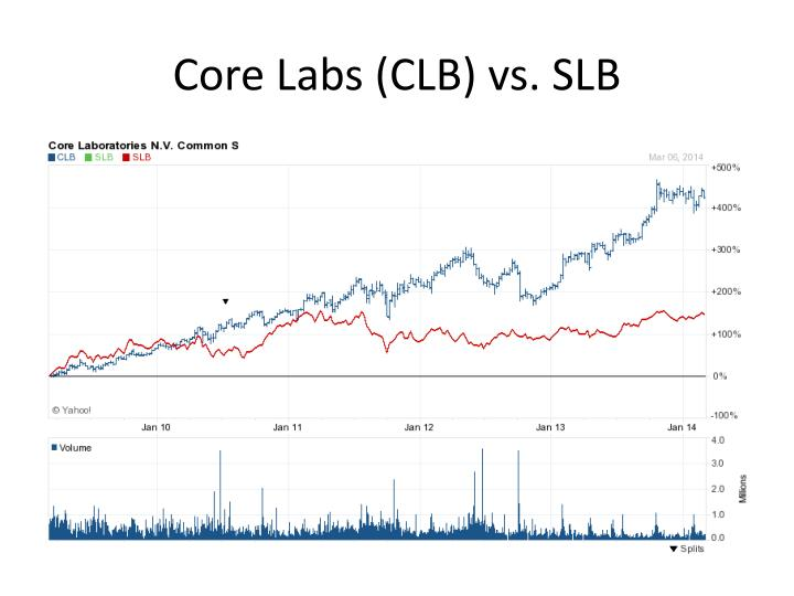 Core Labs (CLB) vs. SLB