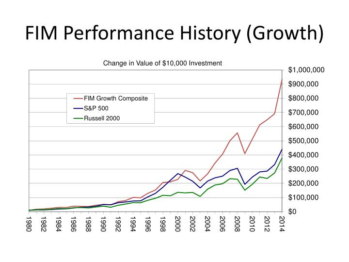 FIM Performance History (Growth)