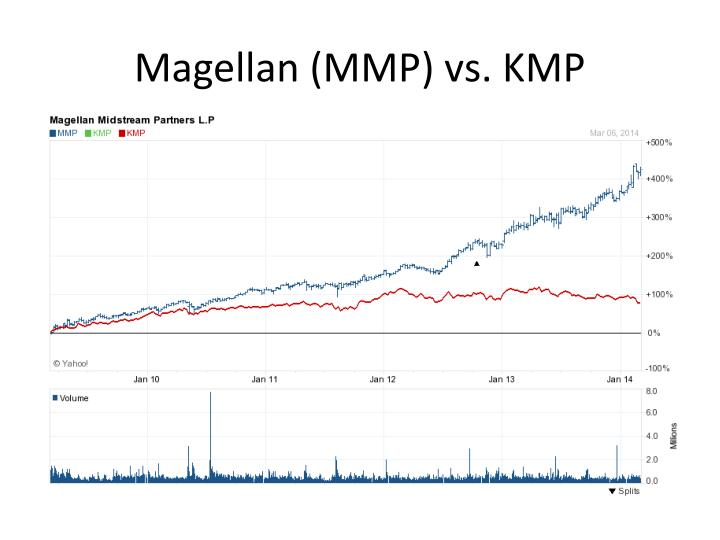 Magellan (MMP) vs. KMP