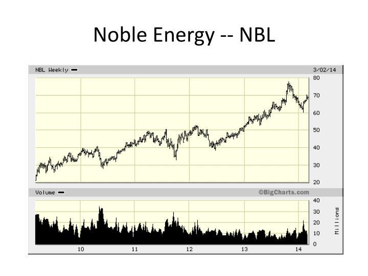 Noble Energy -- NBL