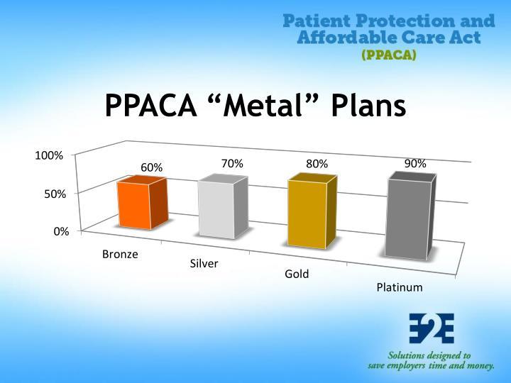 "PPACA ""Metal"" Plans"