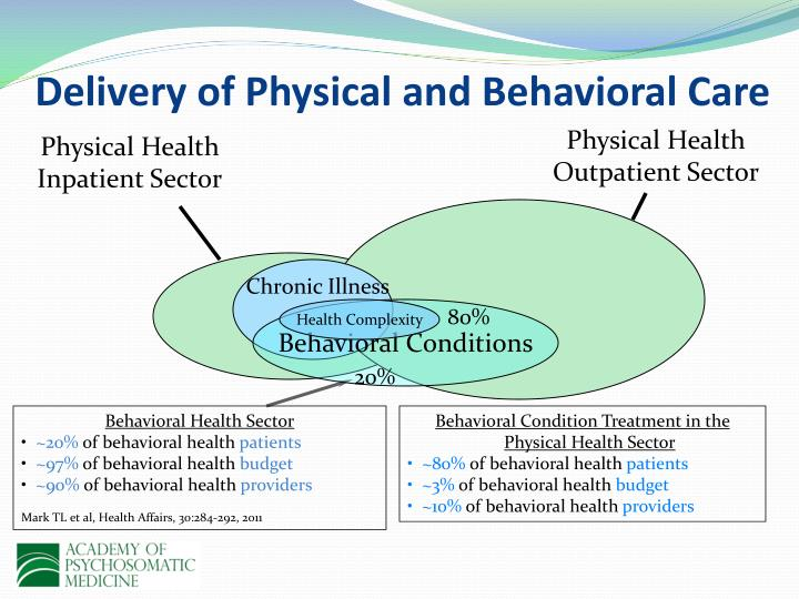 Delivery of Physical and Behavioral Care