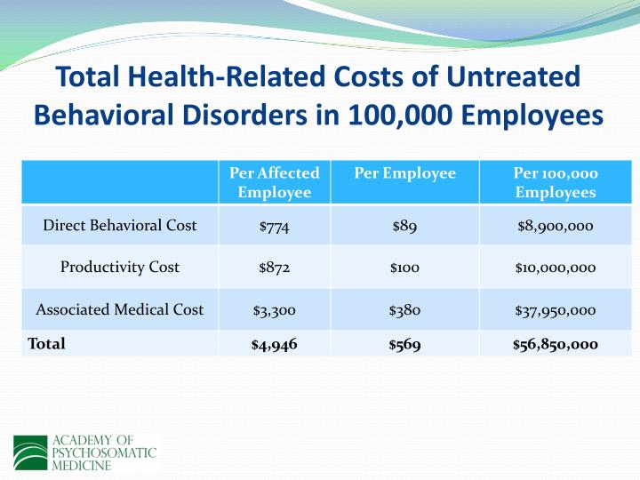Total Health-Related Costs of Untreated Behavioral Disorders in 100,000 Employees