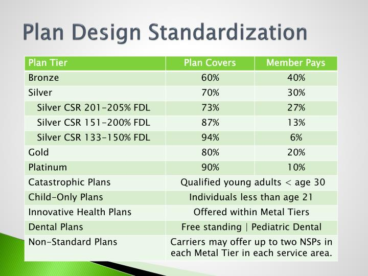Plan Design Standardization