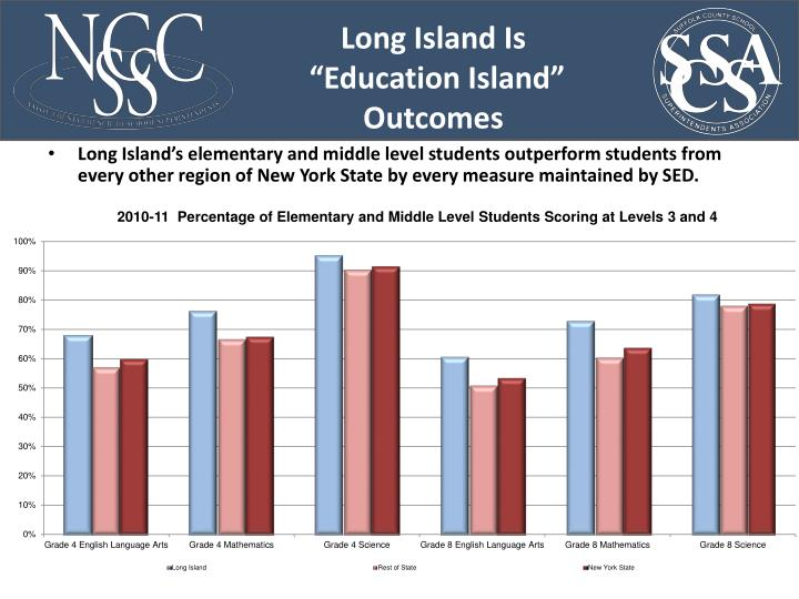Long Island's elementary and middle level students outperform students from every other region of New York State by every measure maintained by SED.