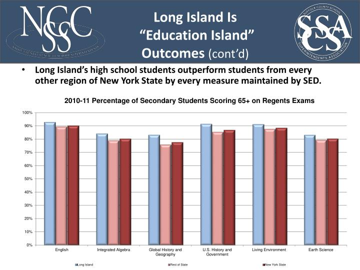 Long Island's high school students outperform students from every other region of New York State by every measure maintained by SED.