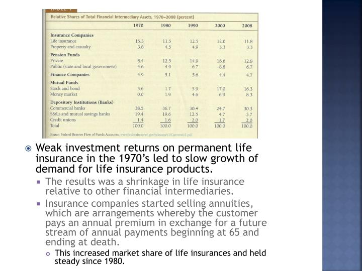 Weak investment returns on permanent life insurance in the 1970's led to slow growth of demand for life insurance products.