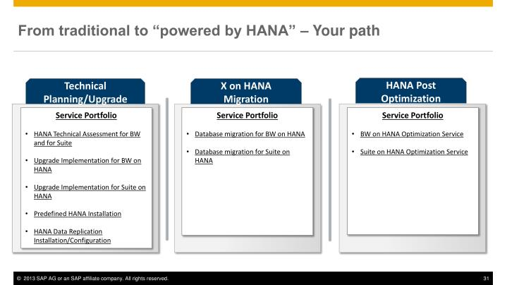 "From traditional to ""powered by HANA"" – Your path"