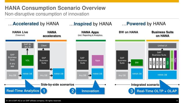 HANA Consumption Scenario Overview