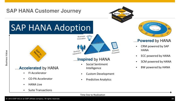 SAP HANA Customer Journey