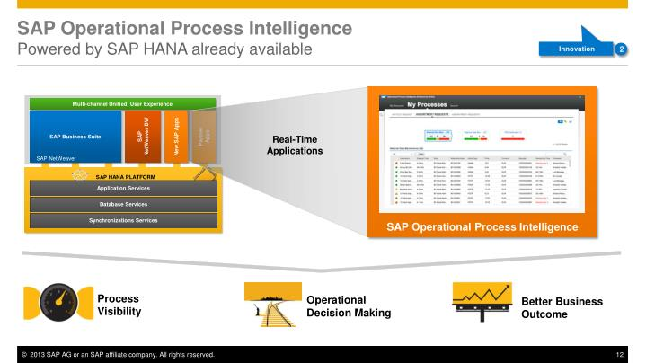 SAP Operational Process Intelligence
