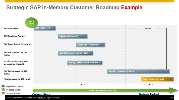 Strategic SAP In-Memory Customer Roadmap